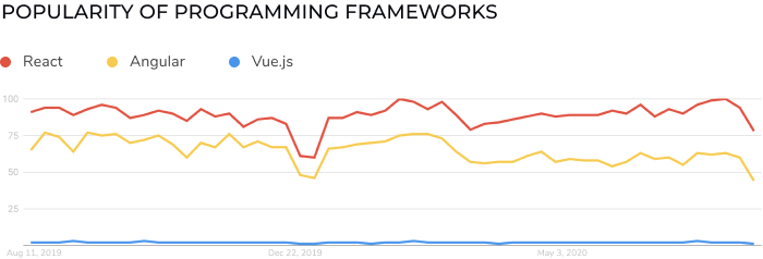 popularity of frontend programming frameworks 2020