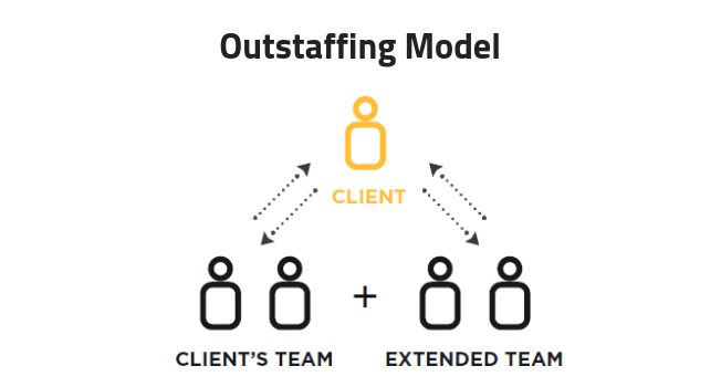 How outstaffing model works