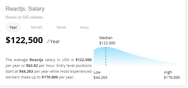 Reac.js developers' salaries in the U.S.