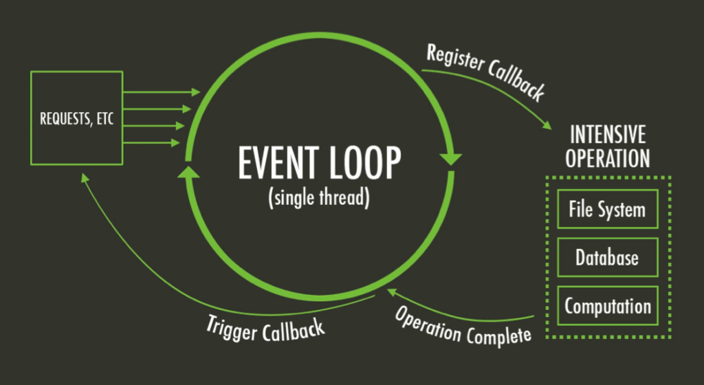 How Node.js works on a single thread.