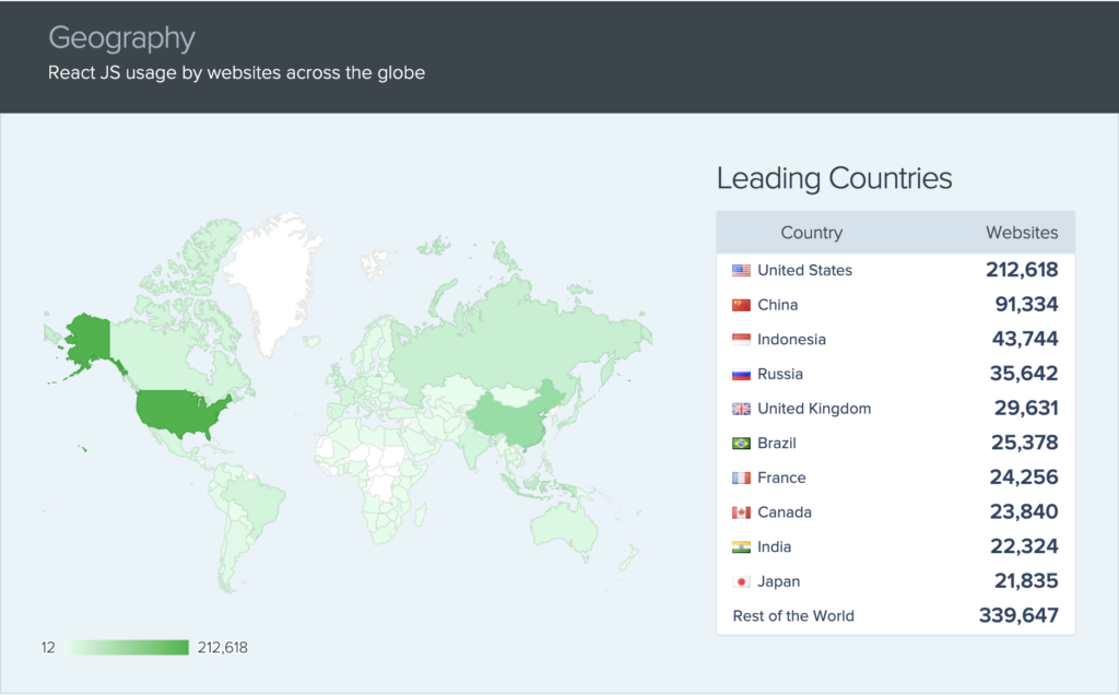 React JS usage by websites across the globe by SimilarTech