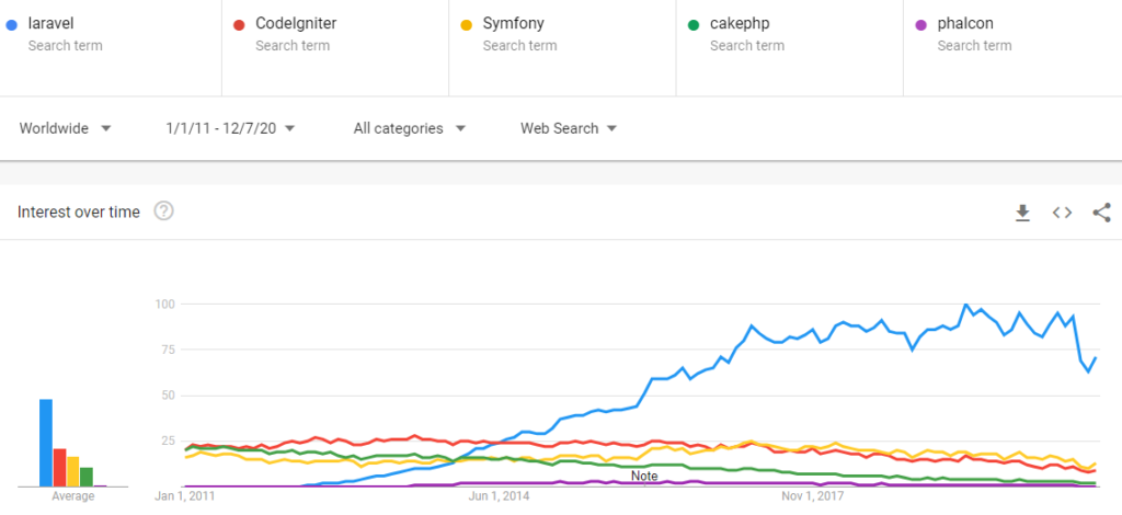 A screenshot of Google Trends: Popularity of the PHP Frameworks