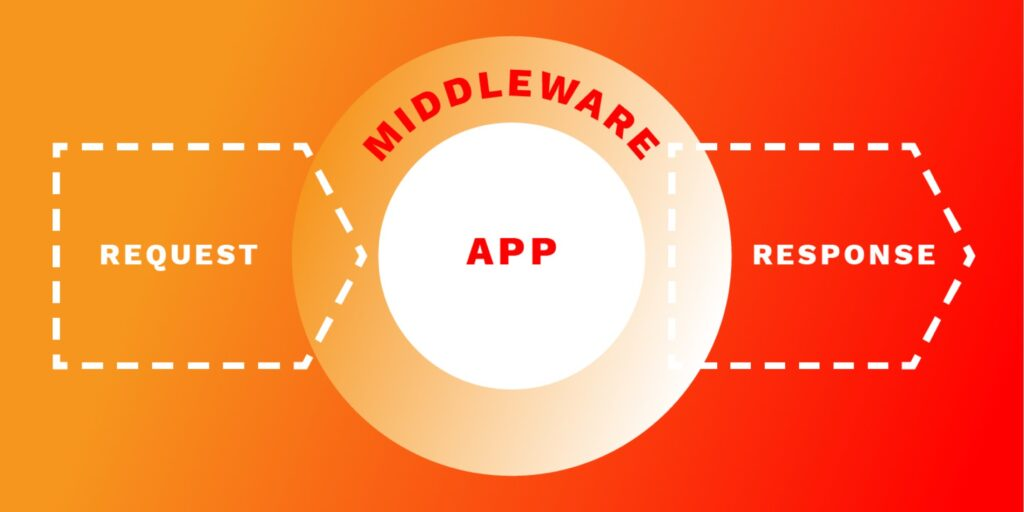 Scheme of how middleware in Laravel works