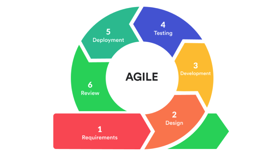 how agile work in managing offshore development teams