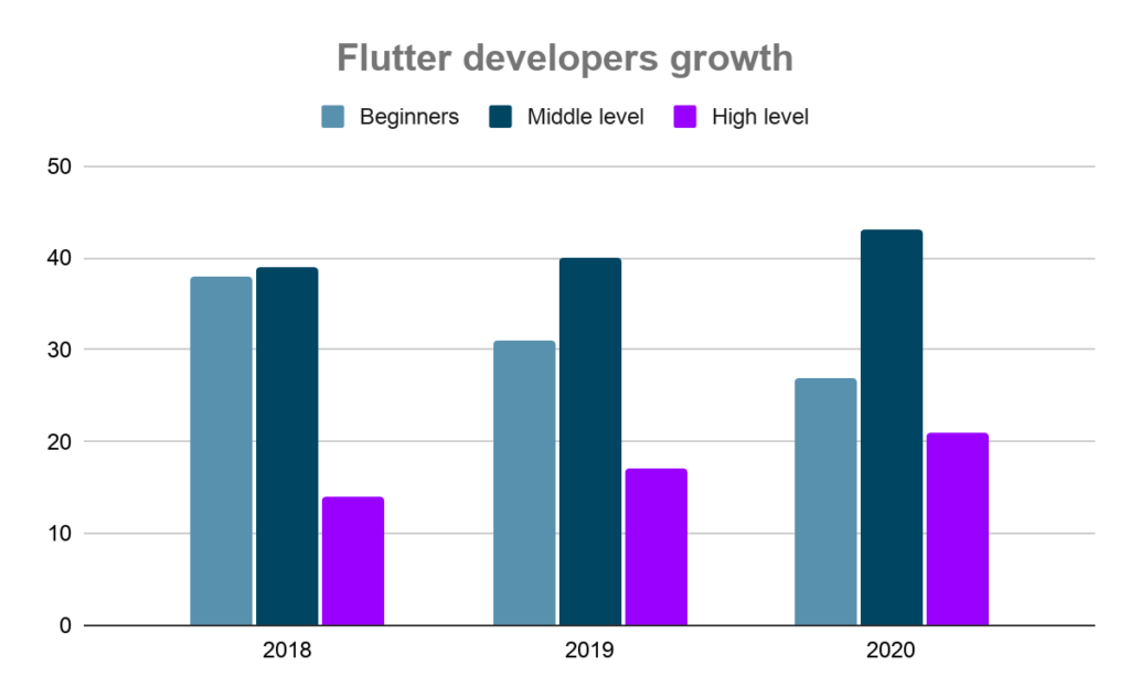 the level of flutter developers grow